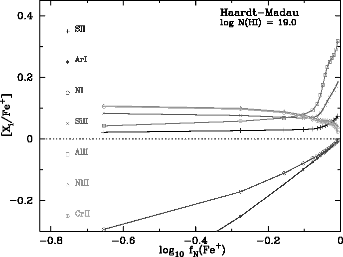 Figure 8 from The UCSD HIRES/Keck I Damped Lyα Abundance