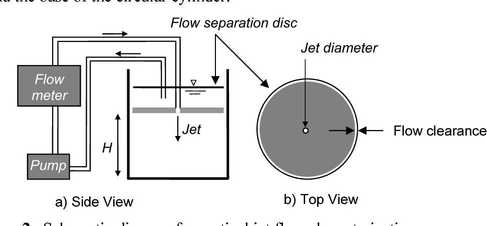 PDF] Innovative Fluid Mechanics Experiments For Modern Mechanical