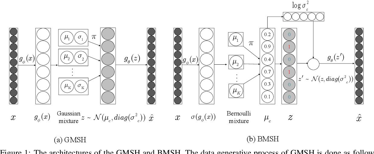 Figure 1 for Document Hashing with Mixture-Prior Generative Models