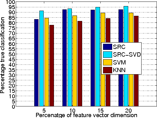 Figure 4 for Novel Methods for Activity Classification and Occupany Prediction Enabling Fine-grained HVAC Control