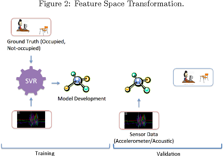 Figure 3 for Novel Methods for Activity Classification and Occupany Prediction Enabling Fine-grained HVAC Control