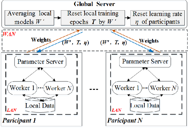 Figure 1 for Collaborative Deep Learning Across Multiple Data Centers