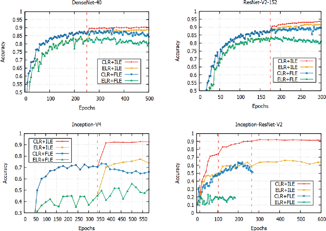 Figure 3 for Collaborative Deep Learning Across Multiple Data Centers