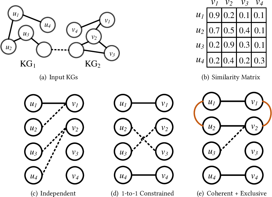 Figure 1 for Reinforcement Learning based Collective Entity Alignment with Adaptive Features