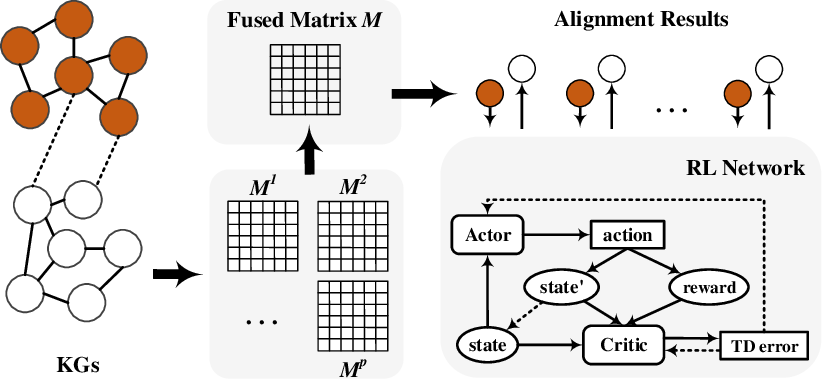 Figure 3 for Reinforcement Learning based Collective Entity Alignment with Adaptive Features