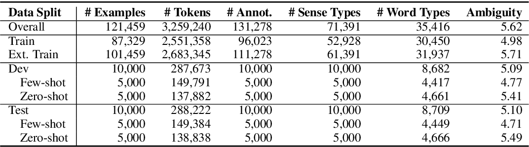 Figure 2 for FEWS: Large-Scale, Low-Shot Word Sense Disambiguation with the Dictionary