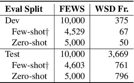 Figure 4 for FEWS: Large-Scale, Low-Shot Word Sense Disambiguation with the Dictionary
