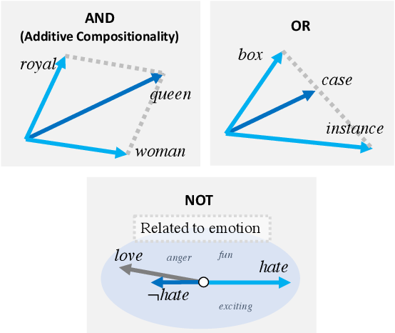 Figure 1 for Revisiting Additive Compositionality: AND, OR and NOT Operations with Word Embeddings