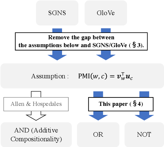 Figure 3 for Revisiting Additive Compositionality: AND, OR and NOT Operations with Word Embeddings