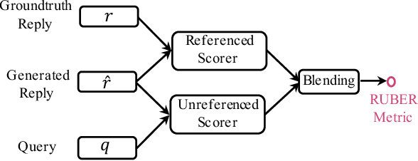 Figure 3 for RUBER: An Unsupervised Method for Automatic Evaluation of Open-Domain Dialog Systems