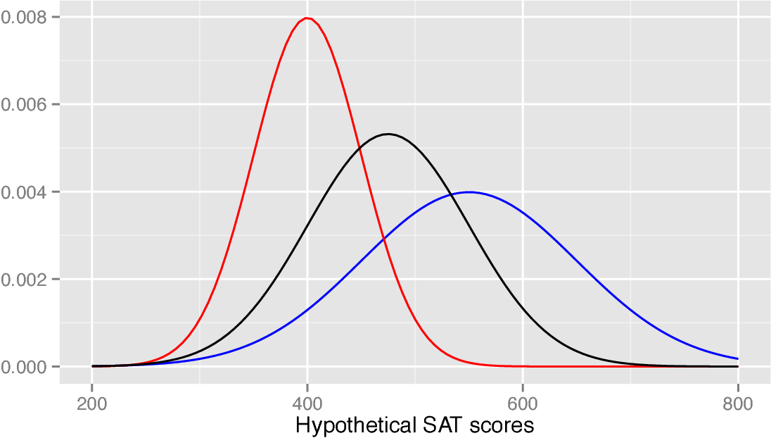 Figure 1 for Certifying and removing disparate impact