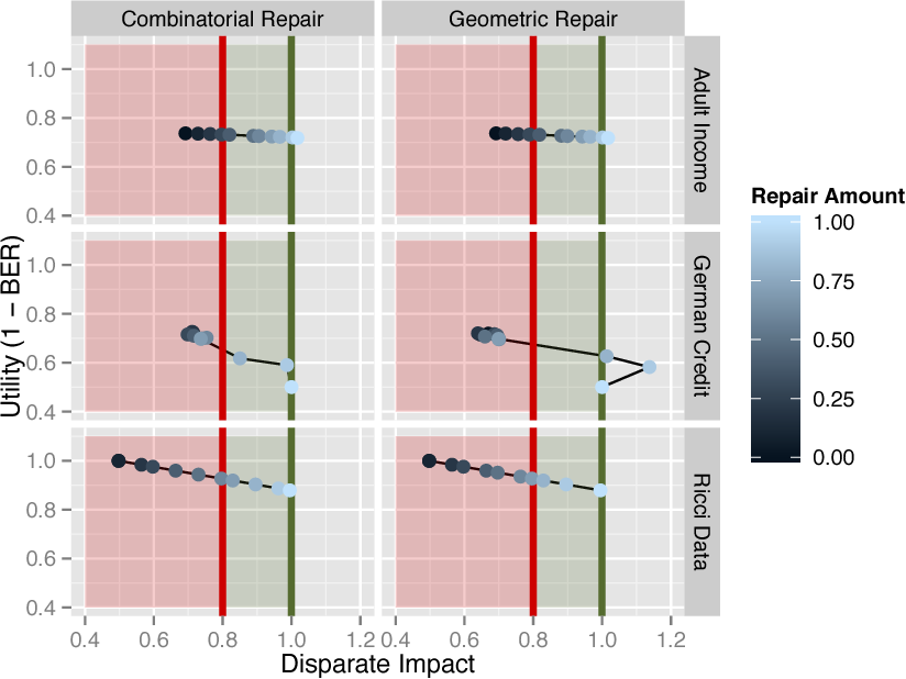 Figure 3 for Certifying and removing disparate impact
