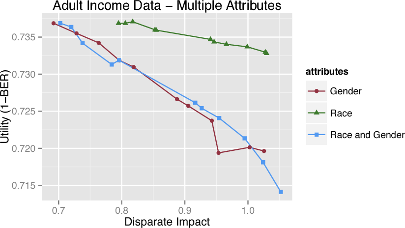 Figure 4 for Certifying and removing disparate impact