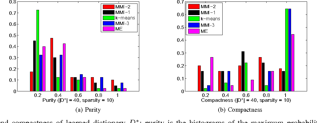 Figure 2 for Sparse Dictionary-based Attributes for Action Recognition and Summarization