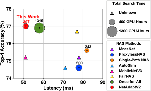 Figure 1 for NetAdaptV2: Efficient Neural Architecture Search with Fast Super-Network Training and Architecture Optimization