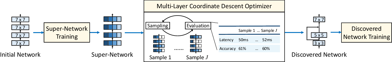 Figure 3 for NetAdaptV2: Efficient Neural Architecture Search with Fast Super-Network Training and Architecture Optimization