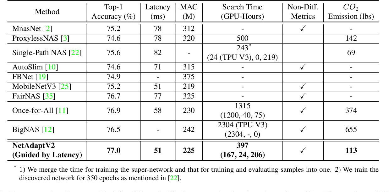 Figure 2 for NetAdaptV2: Efficient Neural Architecture Search with Fast Super-Network Training and Architecture Optimization