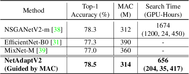 Figure 4 for NetAdaptV2: Efficient Neural Architecture Search with Fast Super-Network Training and Architecture Optimization