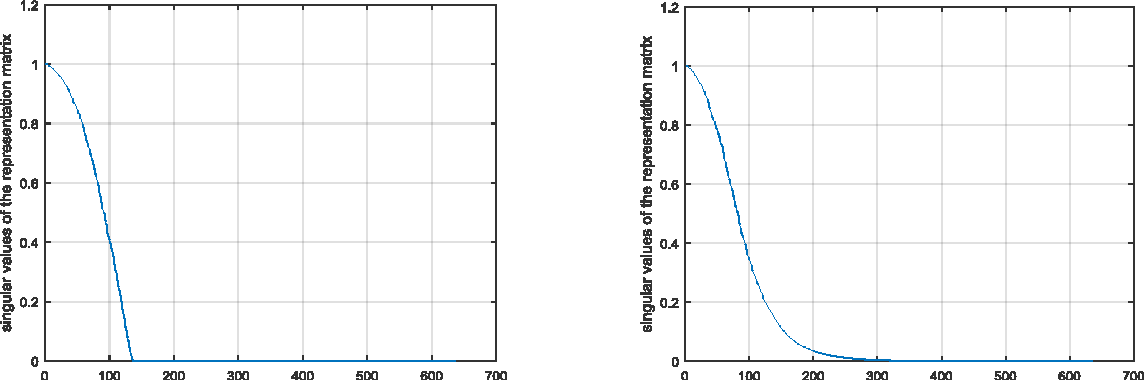 Figure 2 for Subspace clustering based on low rank representation and weighted nuclear norm minimization