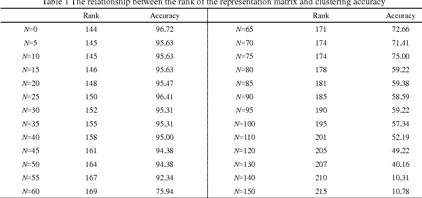 Figure 1 for Subspace clustering based on low rank representation and weighted nuclear norm minimization