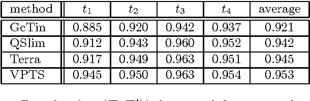 Table 2: Results (σX (T, T ′)) for simplifications of size 125.