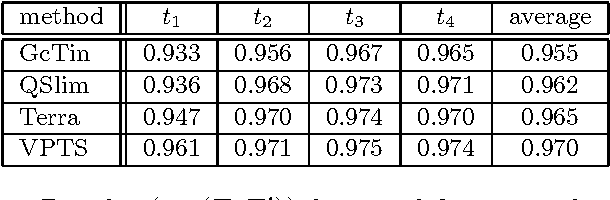 Table 3: Results (σX (T, T ′)) for simplifications of size 250.