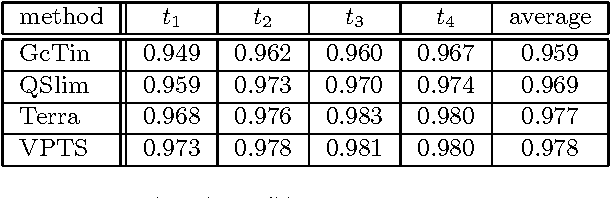 Table 4: Results (σX (T, T ′)) for simplifications of size 500.