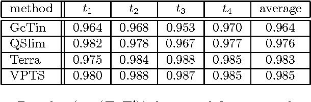 Table 5: Results (σX (T, T ′)) for simplifications of size 1000.