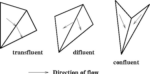 Figure 1: Classification of terrain edges according to fluency.