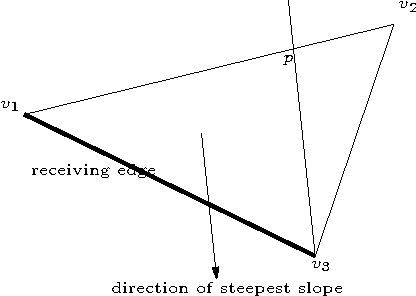 Figure 2: Selecting the (one) receiving edge.