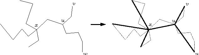 Figure 4: Phase I: Collapsing all chains. (We assume that there is an arc of the ridge network whenever two edges share a vertex.)