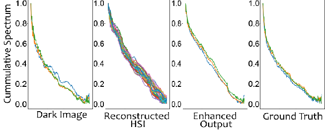 Figure 3 for Learning to Enhance Visual Quality via Hyperspectral Domain Mapping