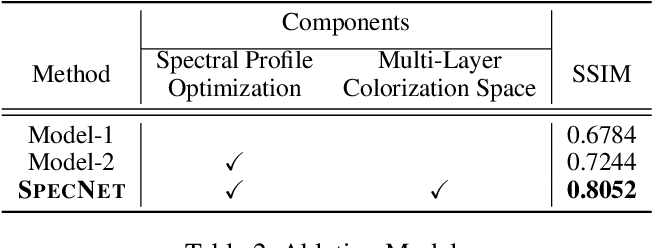 Figure 4 for Learning to Enhance Visual Quality via Hyperspectral Domain Mapping