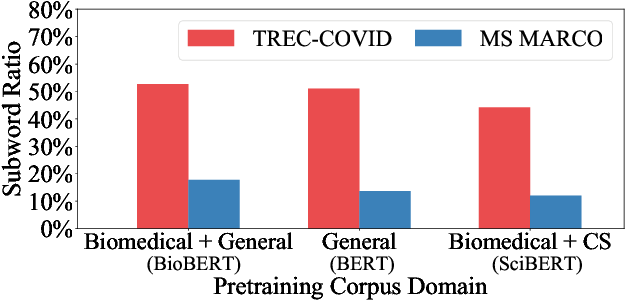 Figure 1 for CMT in TREC-COVID Round 2: Mitigating the Generalization Gaps from Web to Special Domain Search