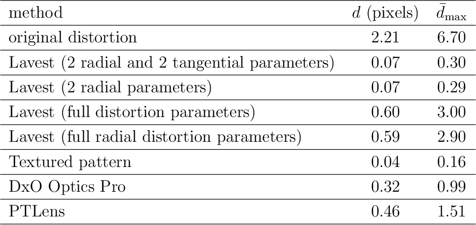 """Figure 2 for High-precision camera distortion measurements with a """"calibration harp"""""""