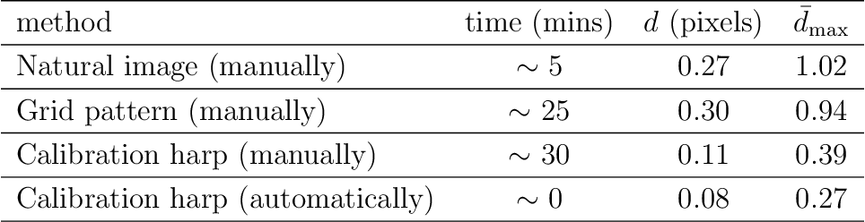 """Figure 4 for High-precision camera distortion measurements with a """"calibration harp"""""""
