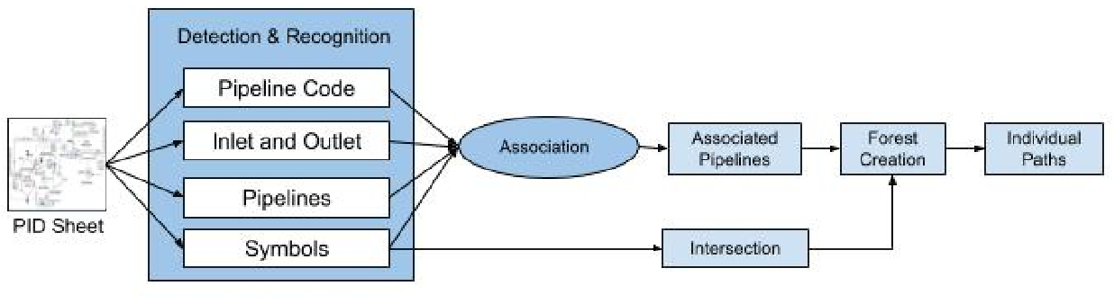 Figure 3 for Automatic Information Extraction from Piping and Instrumentation Diagrams