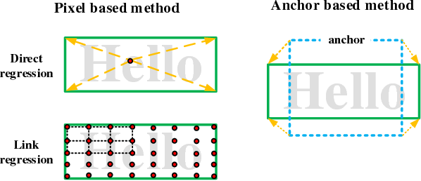 Figure 1 for Pixel-Anchor: A Fast Oriented Scene Text Detector with Combined Networks