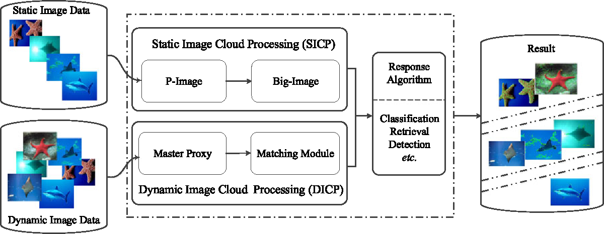 Figure 1 for A Hierarchical Distributed Processing Framework for Big Image Data