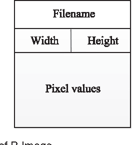 Figure 3 for A Hierarchical Distributed Processing Framework for Big Image Data