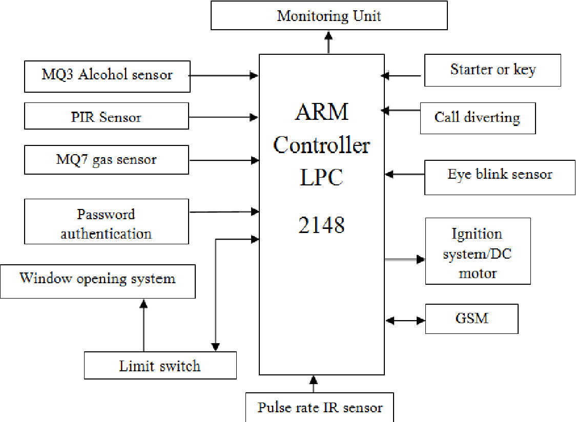 Hybrid Driver Safety Vigilance And Security System For Vehicle Mq7 Circuit Diagram Semantic Scholar