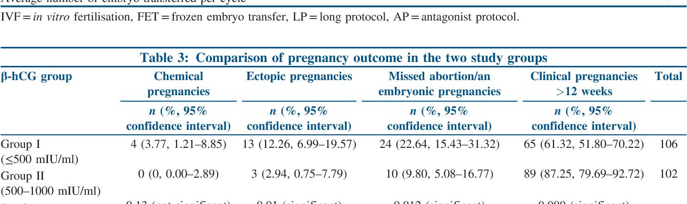 PDF] Does First Serum Beta-Human Chorionic Gonadotropin Value