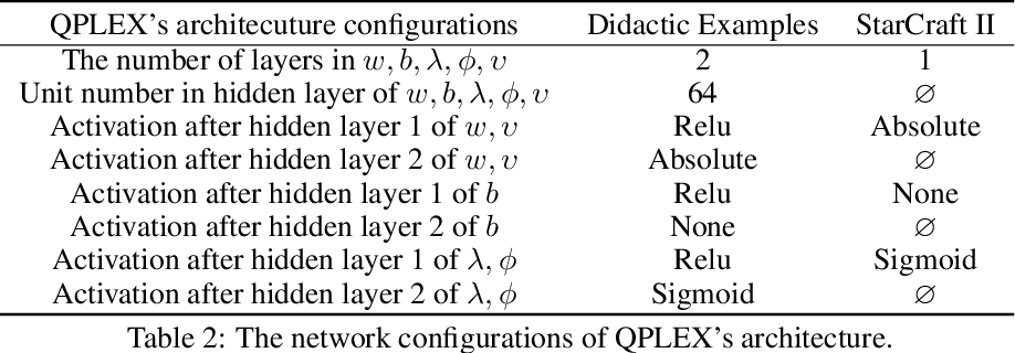 Figure 4 for QPLEX: Duplex Dueling Multi-Agent Q-Learning