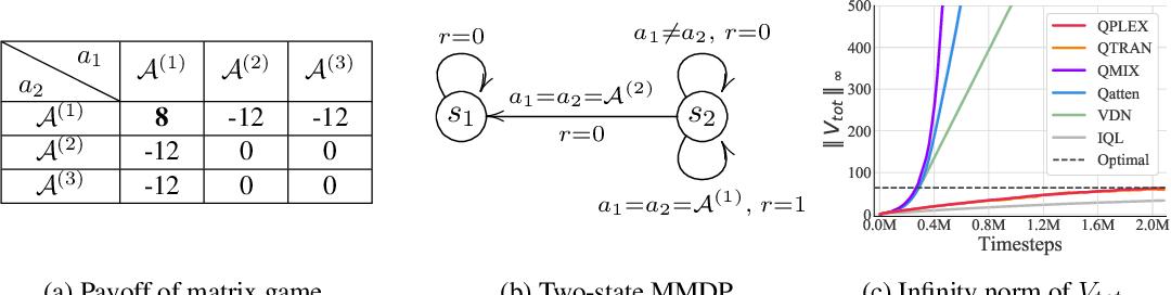 Figure 3 for QPLEX: Duplex Dueling Multi-Agent Q-Learning