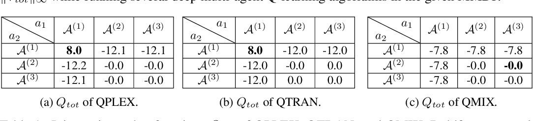 Figure 2 for QPLEX: Duplex Dueling Multi-Agent Q-Learning