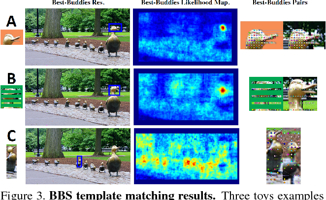 Best-Buddies Similarity for robust template matching