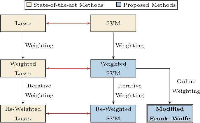 Figure 1 for Modified Frank-Wolfe Algorithm for Enhanced Sparsity in Support Vector Machine Classifiers