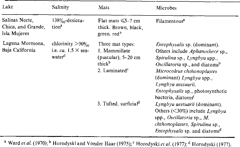 Table 8.5 Microbial mats in Mexican salt lakes.