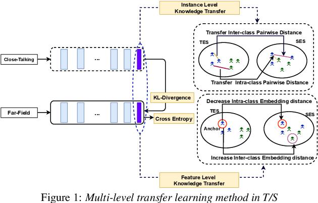 Figure 1 for Multi-Level Transfer Learning from Near-Field to Far-Field Speaker Verification