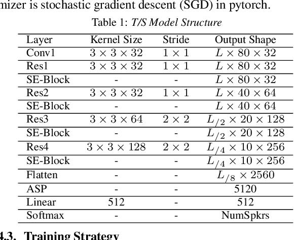 Figure 2 for Multi-Level Transfer Learning from Near-Field to Far-Field Speaker Verification